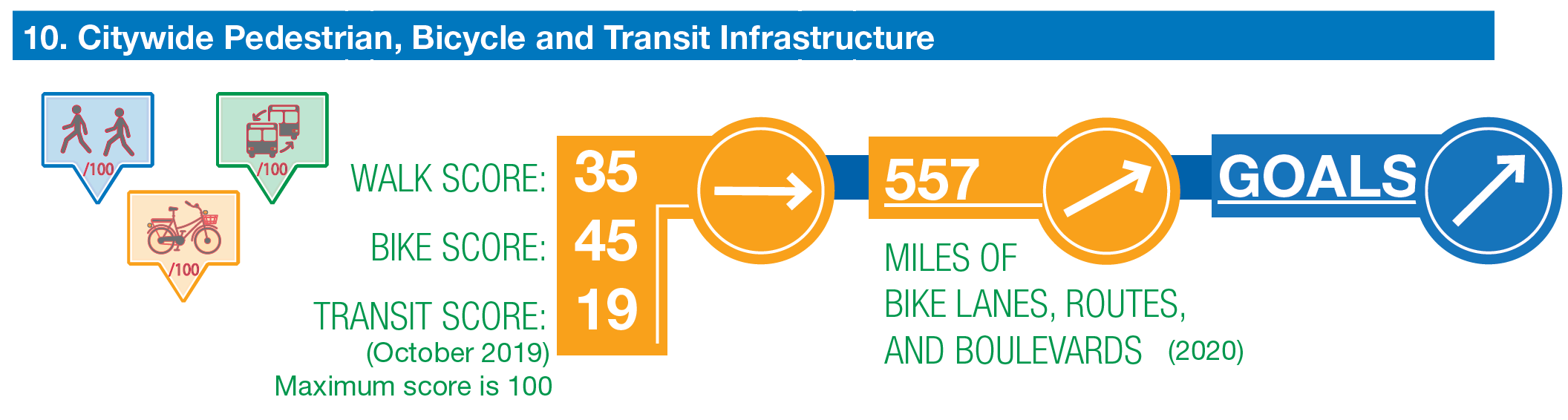 citywide pedestrian, bike, and transit infrastructure. walk score 35. bike score 45. transit score 19. all trending flat. miles of hike lanes, routes, and boulevards. trending up. goal for all to increase.