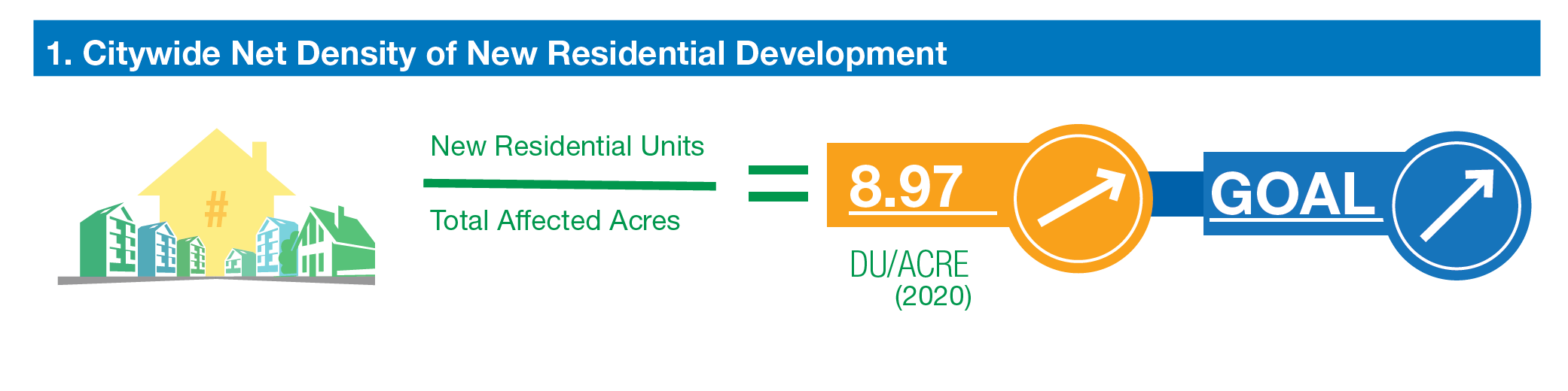 citywide net density of new residential development. new residential units divided by total affected acres is 8.97. trending up. goal is to increase.