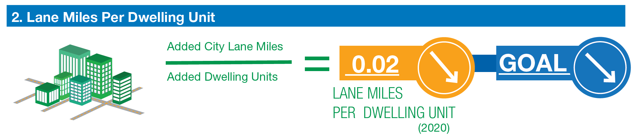 lane miles per dwelling unit trending down. goal to decrease