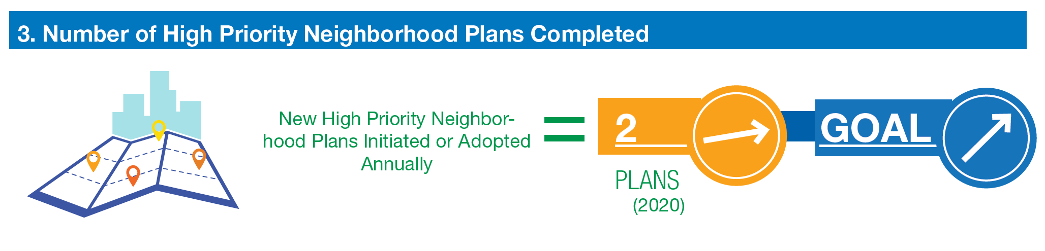 number of high priority neighborhood plans completed. two. trending slightly up. goal is to increase.