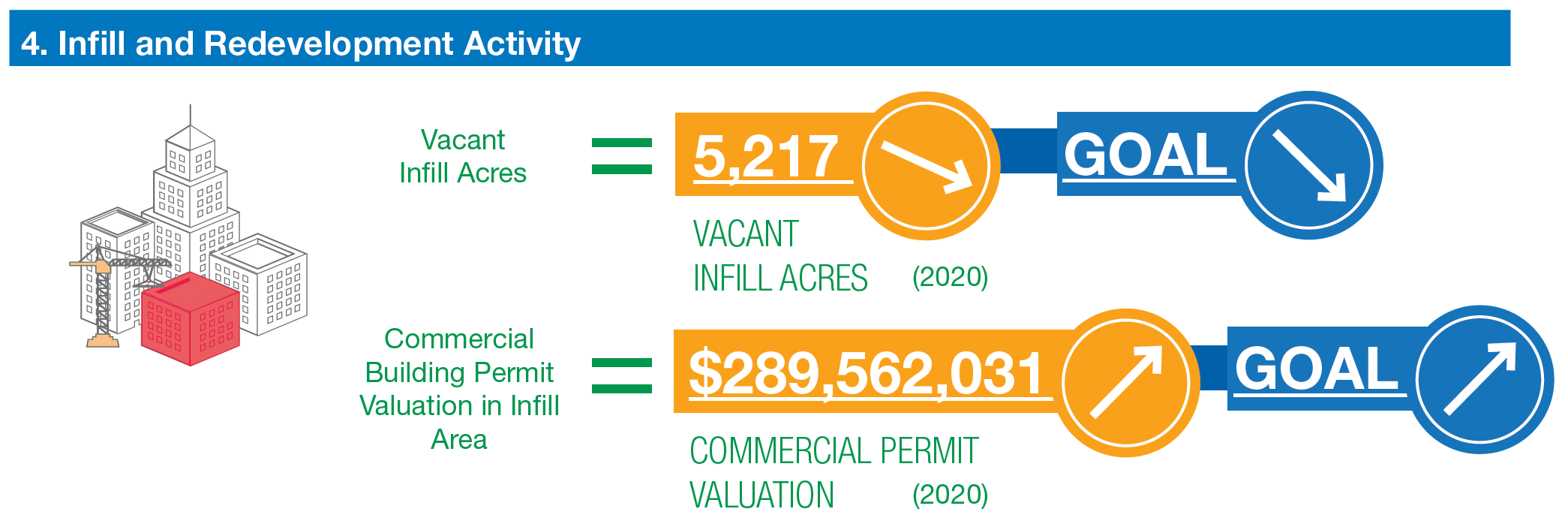 infill and redevelopment activity. number vacant infill acres 5,217. trending down. goal to decrease. commercial building permit valuation in infill area $289,562,031 trending up. goal to increase