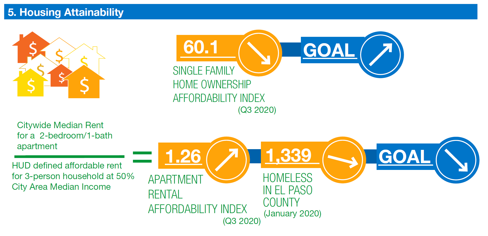 housing affordability. single family home ownership affordability index is 60.1. trending down. Goal to increase. Apartment rental affordability index 1.26 trending up. number of homeless persons in El Paso County 1,339. Goal for both to decrease.
