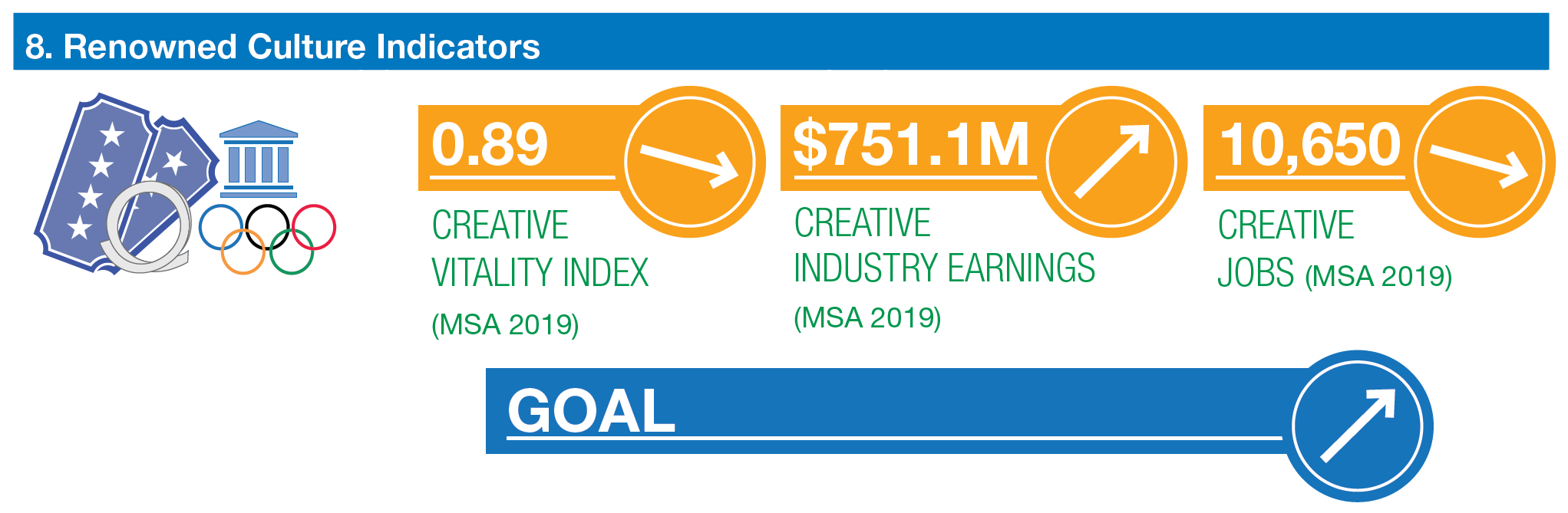 renowned culture indicators. creative vitality index .89 trending slightly down. creative industry earnings %751.1m trending up. creative jobs 10,650 trending slightly down. goal for all to increase