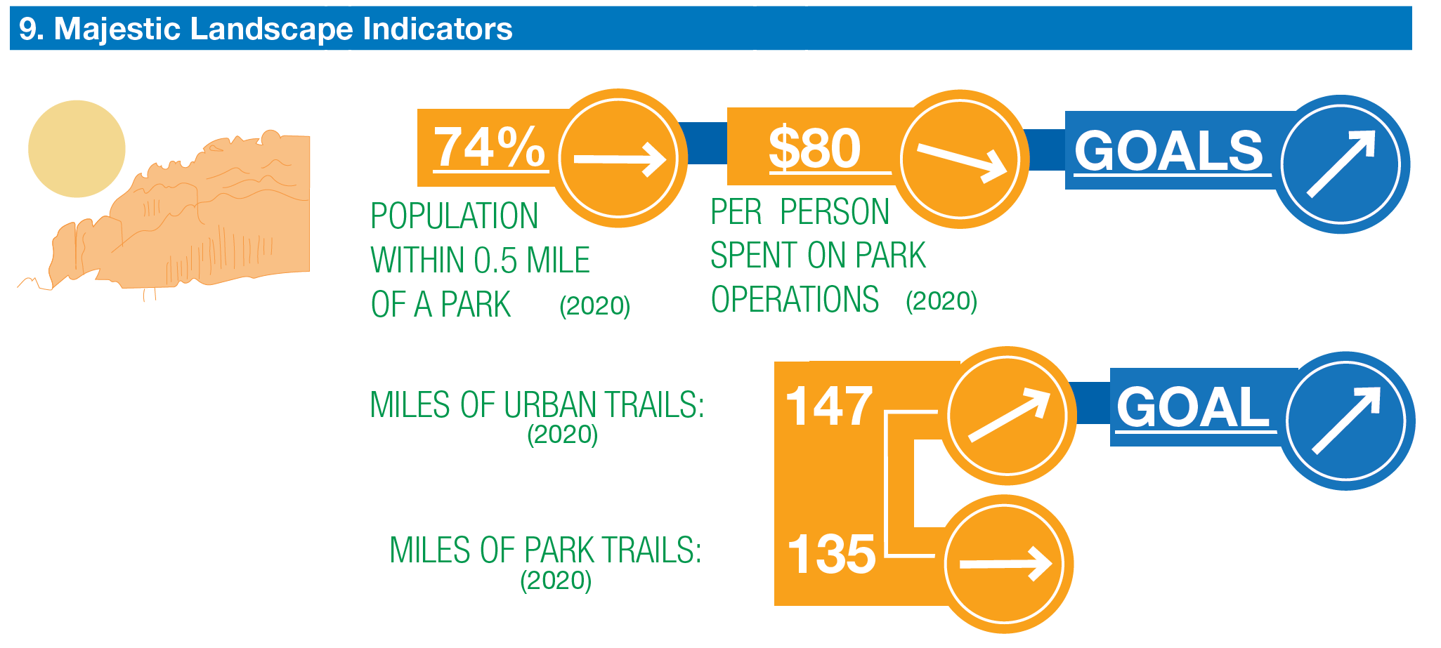 majestic landscapes population within .5 mile of park. trending same. per person spending on parks $80 trending down. miles of urban trails 147 trending up. miles of park trails 135 trending even. goals to increase