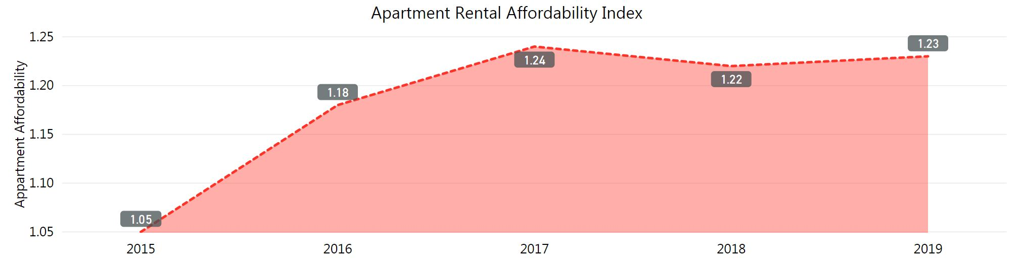Apartment affordability in 2019 at 1.23