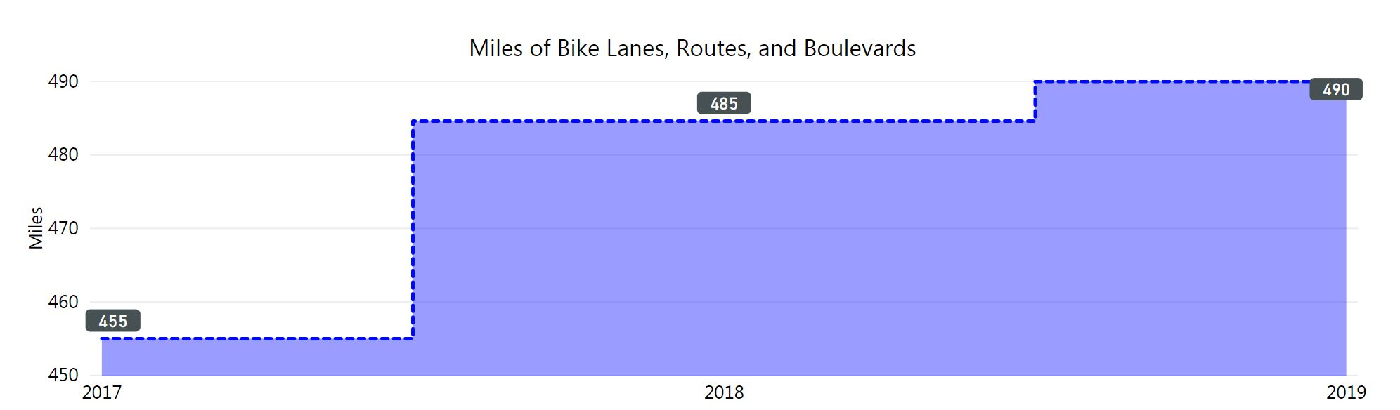 graph of number of bike lanes increasing. in 2019 490 miles