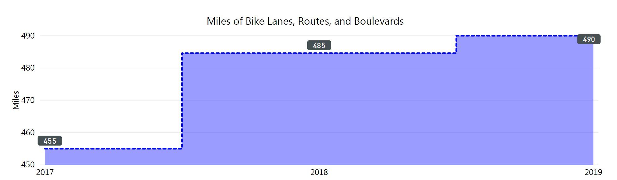 graph of number of bike lanes increasing. in 2019 490 miles