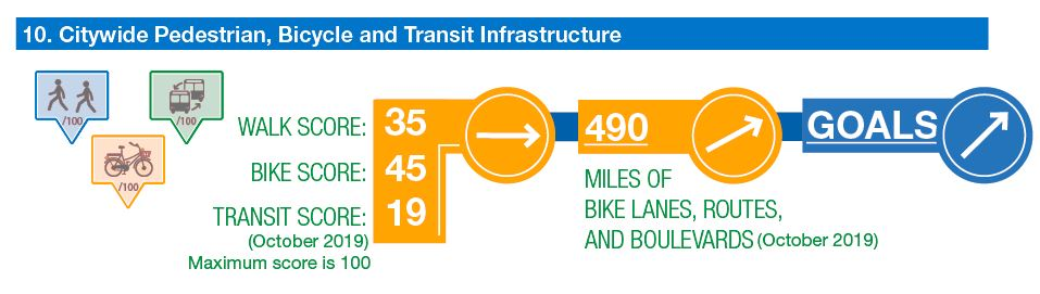 walk, bike, transit scores holding steady. miles of bike lanes and routes increasing. Goals for both increasing