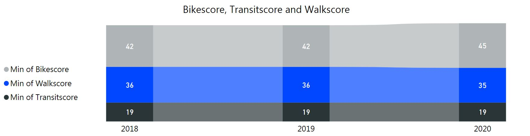 graph bike, transit, walkscore. in 2020 24 bike score, 35 walkscore, 19 transit score