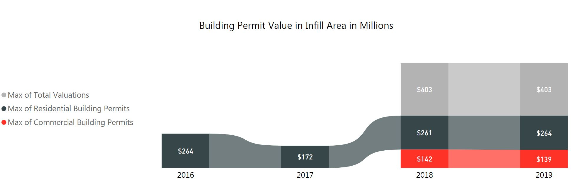 graph building permit value in infill. in 2019 commercial 139 million, residential 264 million, total 403 million