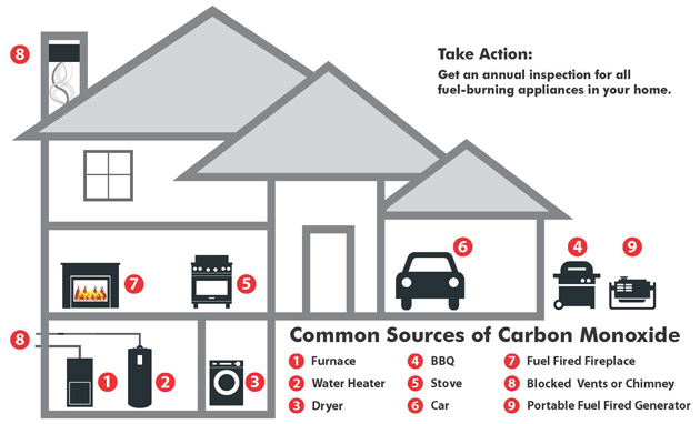 common sources of carbon monoxide: furnace, water heater, dryer, BBQ, stove, car