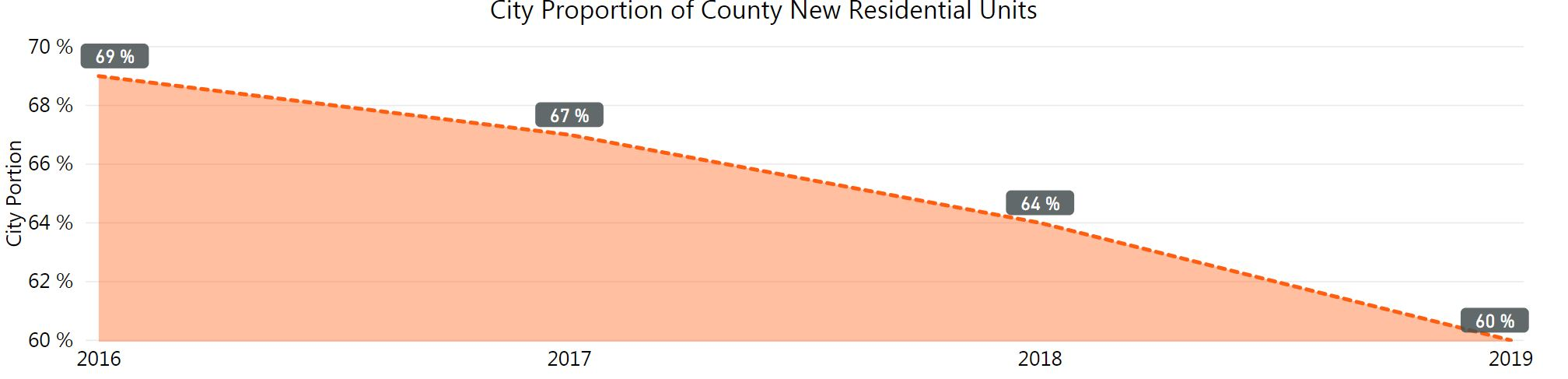 graph of percentage that city represents in new development within the county. Decreasing from 2016 to 2019. 60& in 2019