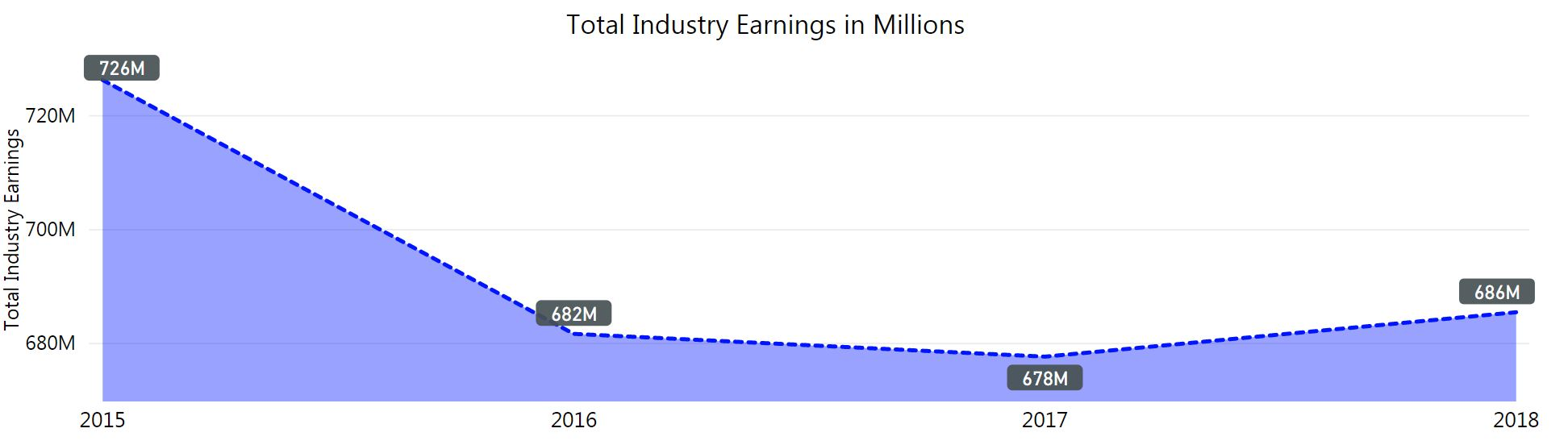 graph of creative industry earnings. 726 million in 2015. 686 million in 2018