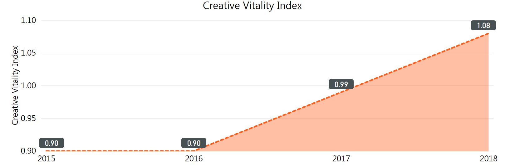 creative vitality index graph. increasing from .9 in 2016 to 1.08 in 2018