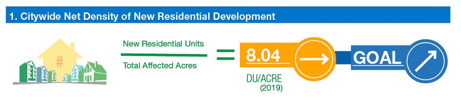 info-graphic: ratio of new residential units to total affected acres 8.04 (holding steady). Goal increase