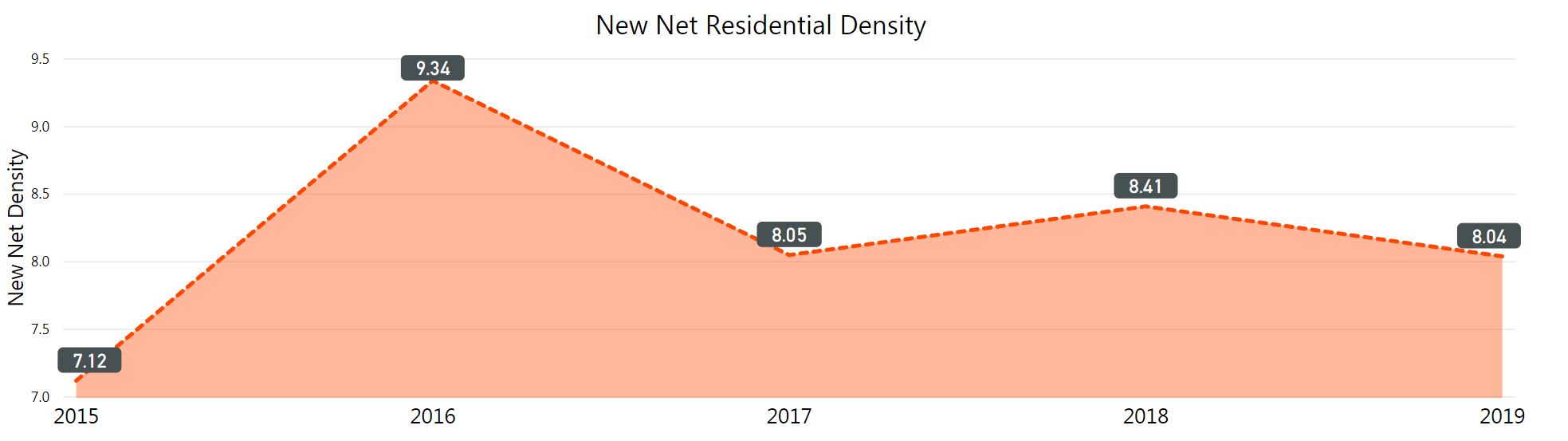graph new net residential density. low 2015 at 7.12. High 2016 at 9.34. 2019 8.04.