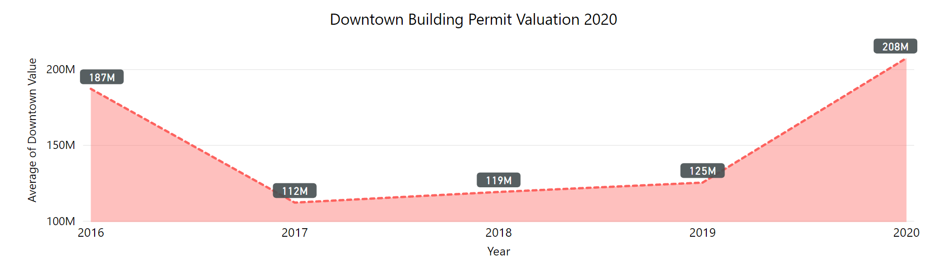 downtown building permit valuation by year 2016 to 2020. $187 million in 2016 dipping in 2017, 18, 19. low point 2017 at $112 million. 2020 increased to $208 million.