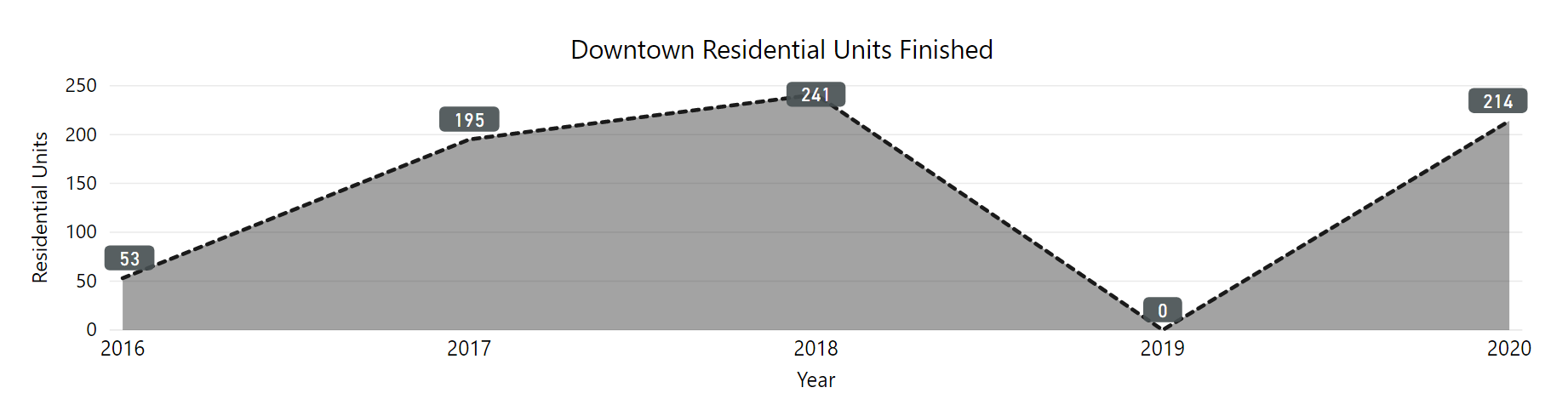 downtown residential units finished by year 2016 to 2020. 2016 was 53. 2017 was 195. 2018 was 241, 2019 was zero. 2020 WAS 214.