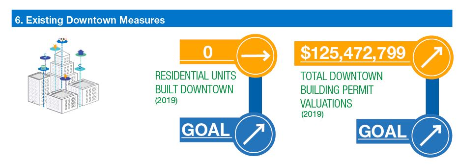 infographic: residential units build downtown none. goal increasing. Total downtown building permit valuations increasing. Goal increasing.
