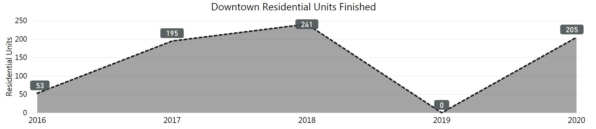 graph of downtown residential units finished. low 2019 zero. High 2020 at 205.
