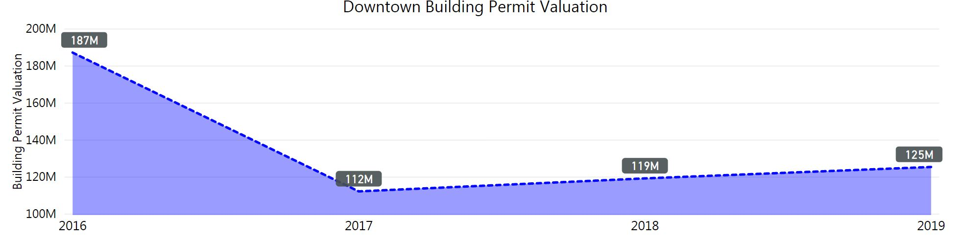 graph of downtown building permit valuation. High in 2016 at 187 million. Low in 2017 at 112 million. 2019 is 125 million.