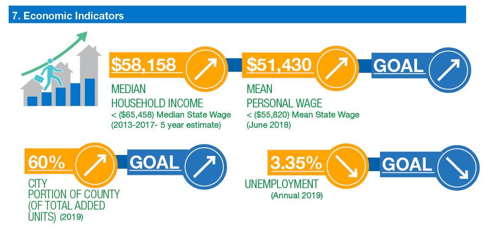 infographic: median household income increasing. Mean personal wage increasing. Goals increasing. City portion of county increasing. Goal increasing. Unemployment decreasing. Goal decreasing.