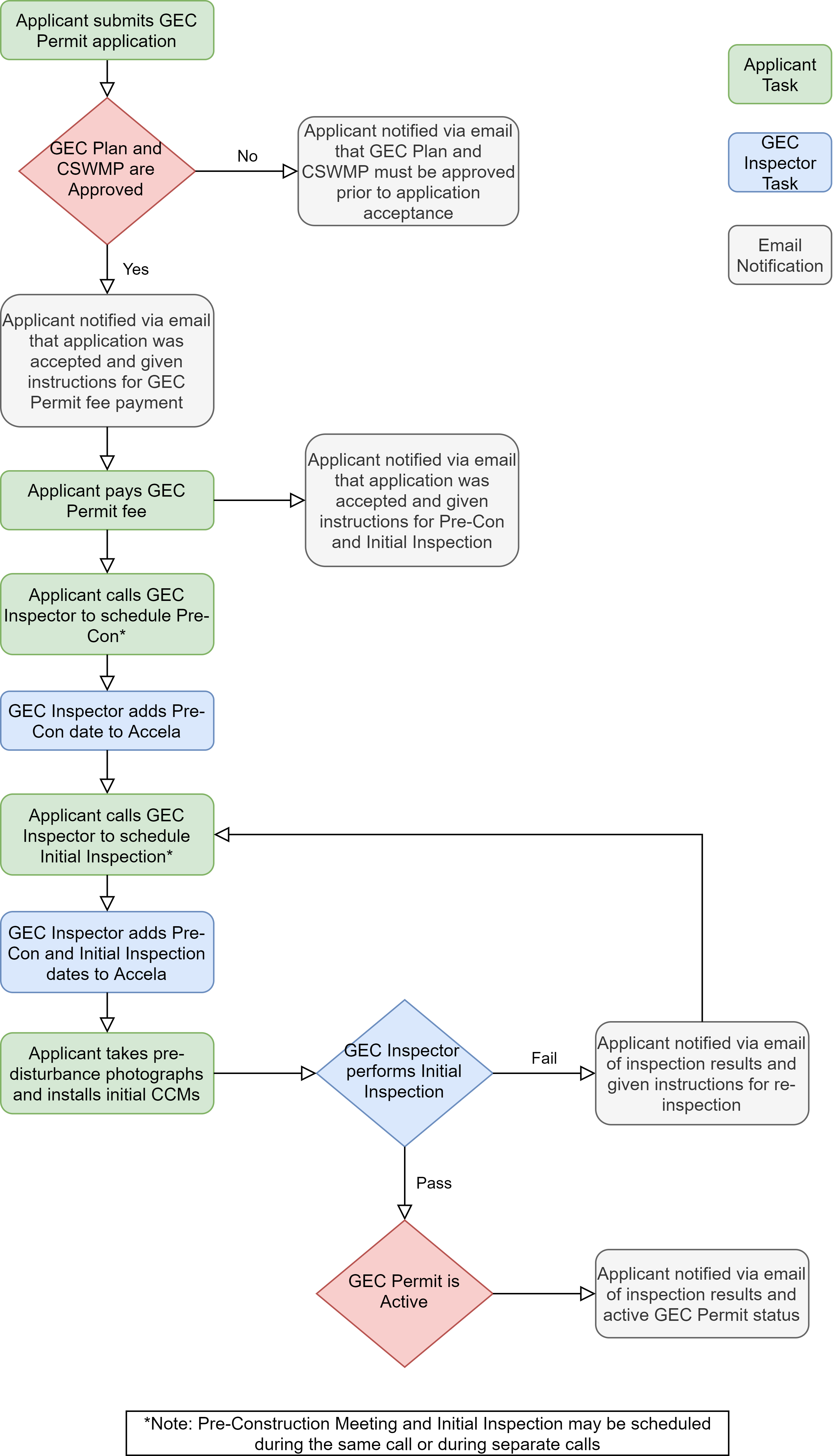 This chart shows the process for obtaining a G E C permit. Please call Stormwater Enterprise at 385-5980 for assistance.