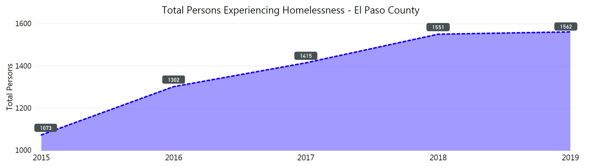 graph of homeless count. lowest 2015 at 1,073. Highest in 2019 at 1,562.
