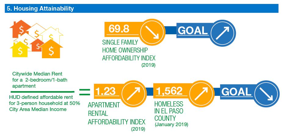 info graphic: single family home ownership affordability dropping. Goal increasing. Apartment rental affordability index and homelessness increasing. Goal decreasing