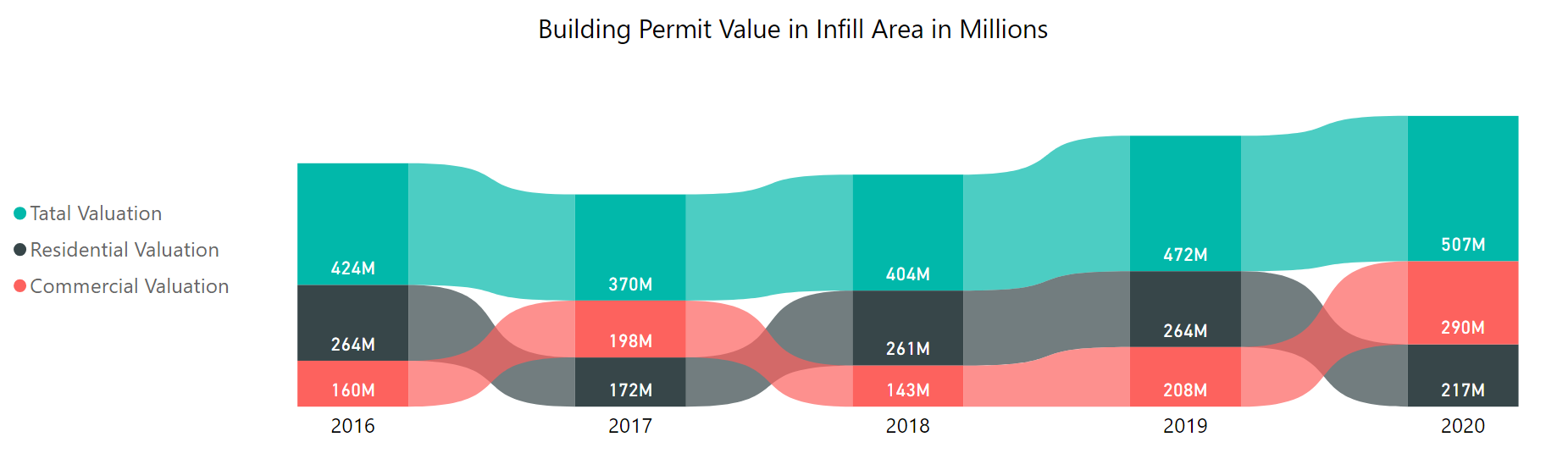 building permit valuations in infill area in millions by year 2016 to 2020. total valuation increased from $242m in 2016 to $507m in 2020. Residential and commercial valuations have fluctuated. in 2020 commercial was $290m and residential was $217m