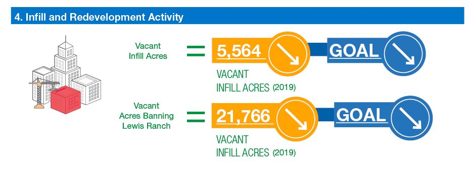 infographic: vacant infill acres decreasing. Goal decreasing. Vacant infill acres banning Lewis Ranch decreasing. Goal decreasing.