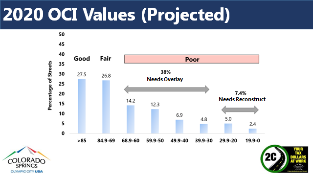 chart shows projected 2020 road conditions. 38% need paving overlay. 7.4% need reconstruction.