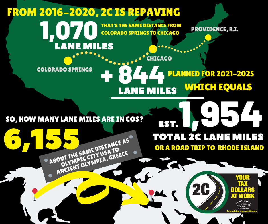 infographic: 2016-2020 2c is repaving 1,070 lane miles. That's from here to Chicago. Planned paving for 2021-2025 will add another 844 lane miles. in total, that would extend from here to Providence Road Island. There are 6,155 lane miles in the Springs