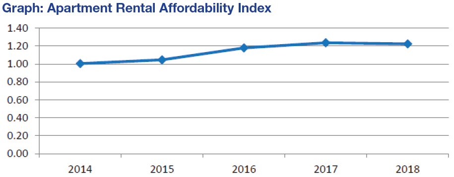 graph shows apartment rental affordability index going up