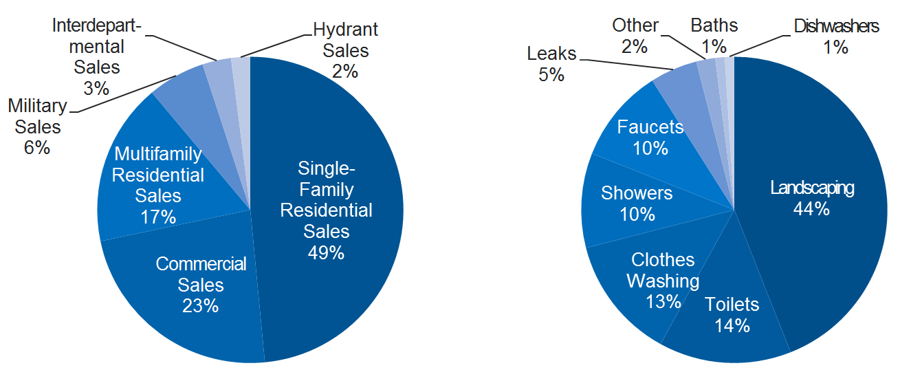 chart showing water sales