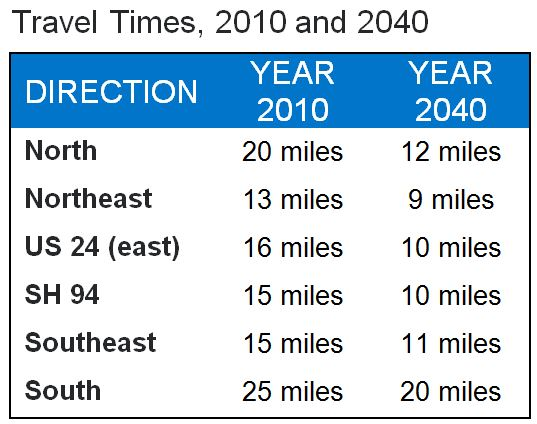 chart showing travel times for 2010 and 2040