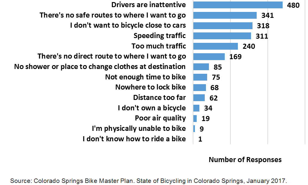 Chart showing the reasons people don't bike in Colorado Springs.