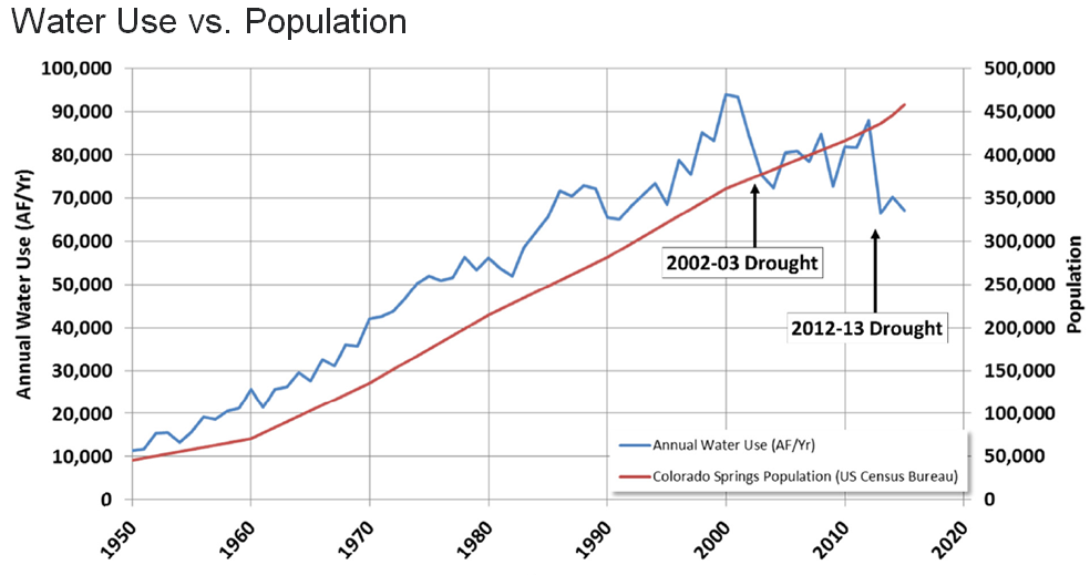 Graph showing water use vs population with a steady increase in both, however, water use did drop in 2002-2003 and 2012-2013 due to drought
