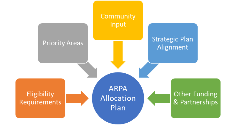 ARPA Allocation Plan: Eligibility Requirements, Priority Areas, Community Input, Strategic Plan Alignment, Other Funding & Partnerships