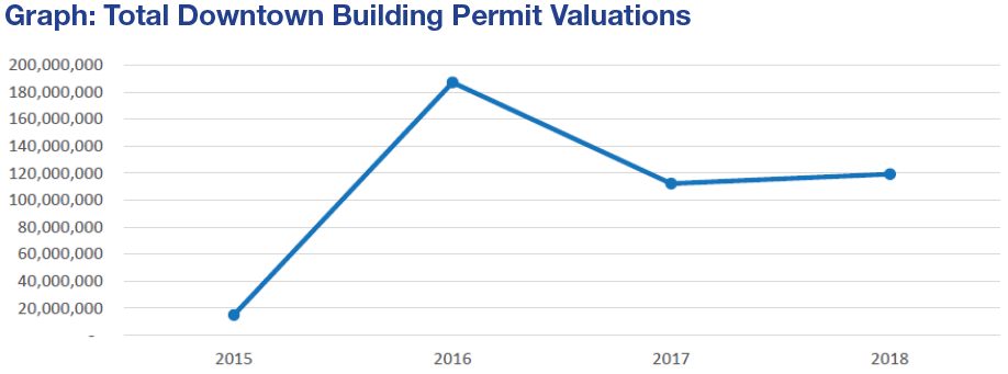 graph shows the value of building permits by year