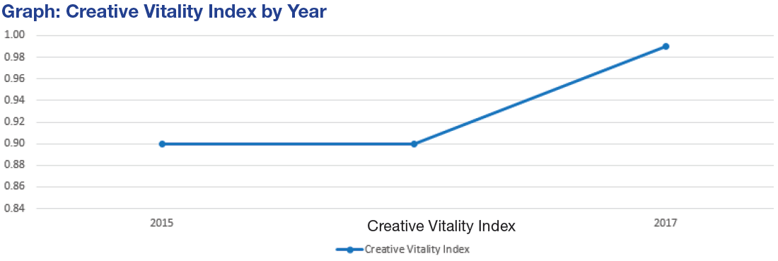graph shows increase in creative vitality index from 1015 to 2017