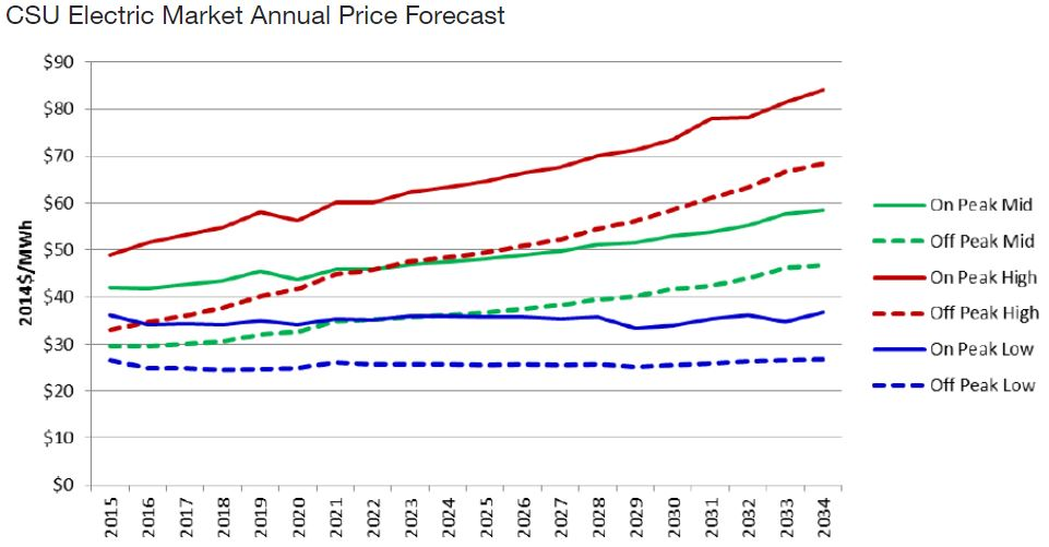 chart showing CSU electric market annual price forecast. On peak low prices are expected to stay relatively steady but off peak high prices are expected to climb from less than $50 to more than $80