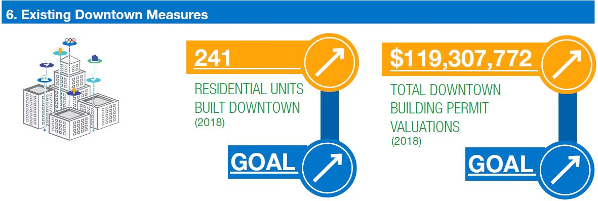 graphic shows the number of residential units built downtown and the valuation of building permits downtown both trending up. This is the goal.