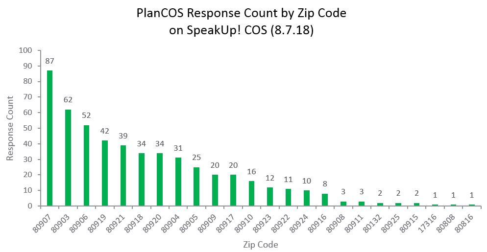 chart showing responses by zip code