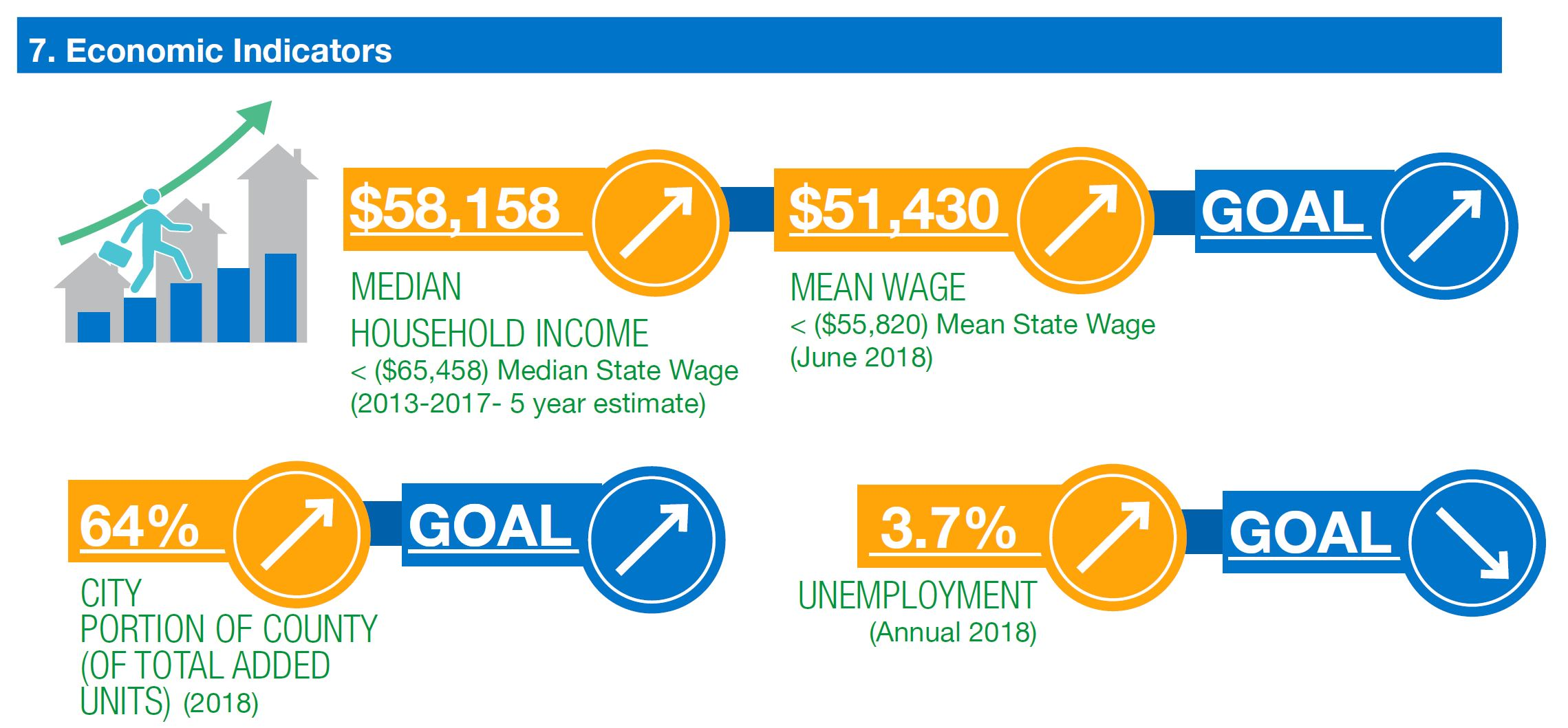 graphic shows media household income rising, mean wage rising (goals rising). city is 64% of county rising (goal rising) unemployment increasing (goal decreasing)