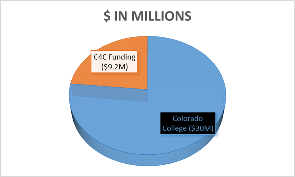 graph showing funding sources for the indoor events center
