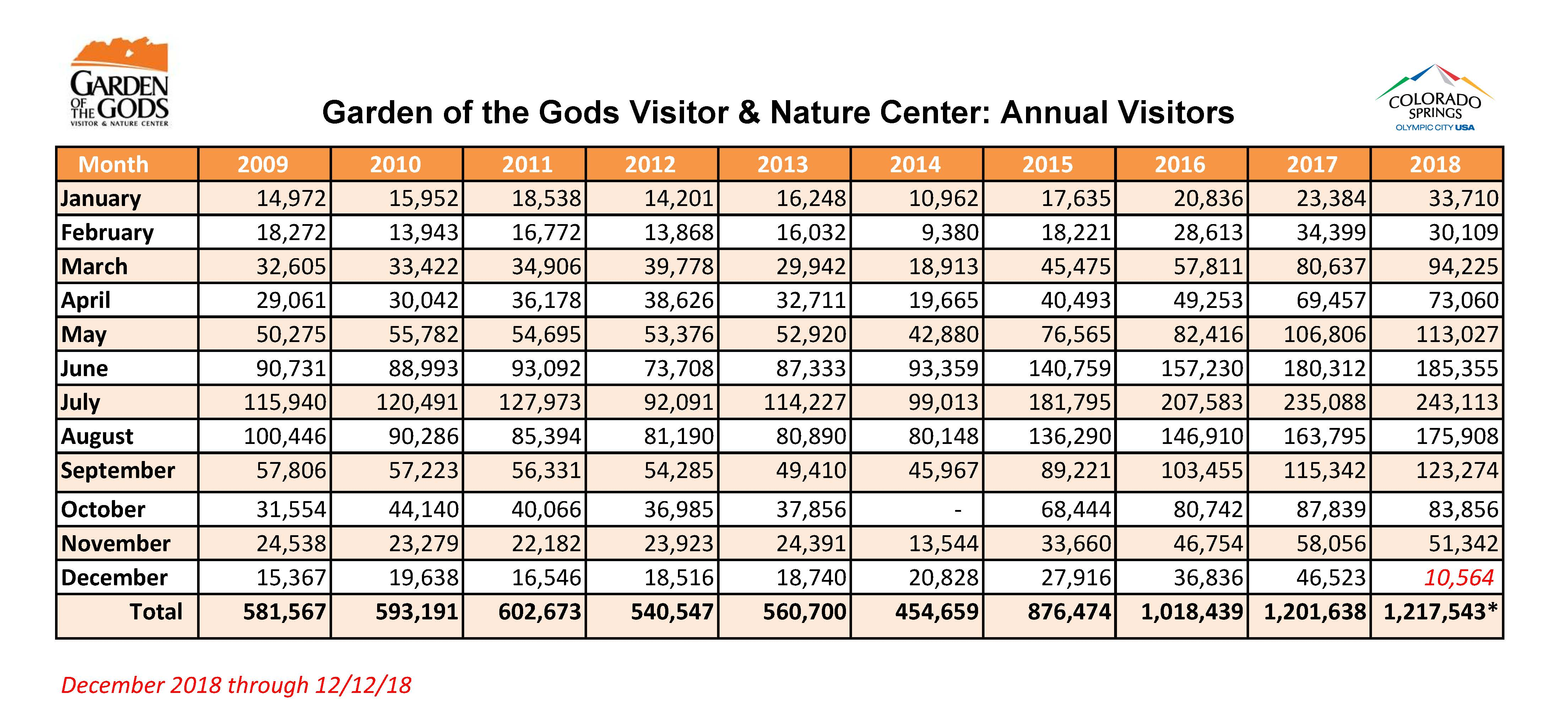 chart showing increasing visitor numbers from 2009 (581,567 visitors) through 2018 (1,217,543 visitors)