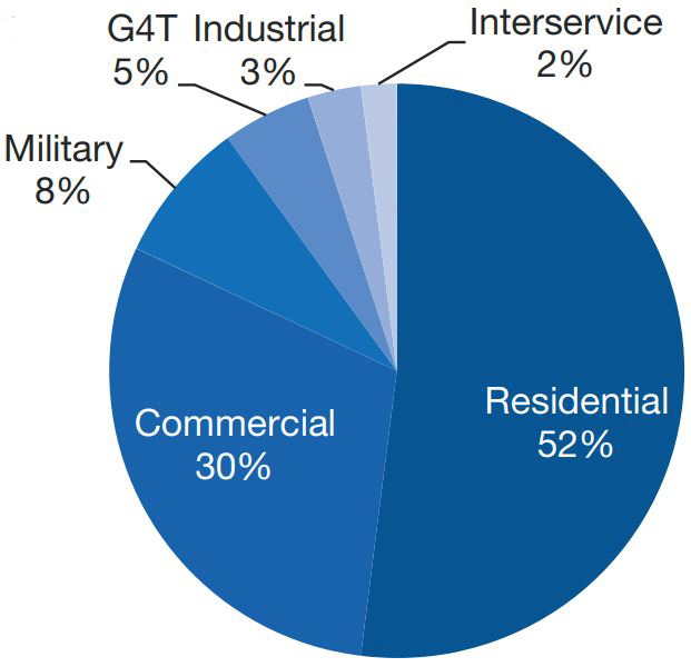 Chart showing gas use by cutormer type. Residential custormers make up the largest group with 52% followed by commercial at 33%.