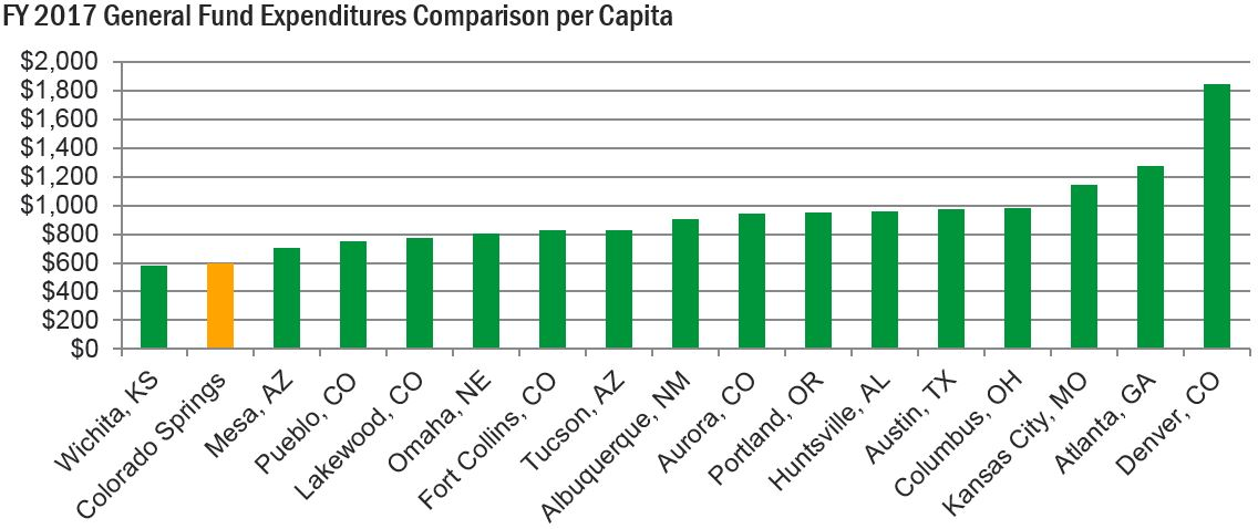 chart showing General Fund Expenditures Comparison per Capita. Colorado Springs spends about $600 per capita, on the low end compared to other Colorado Communities