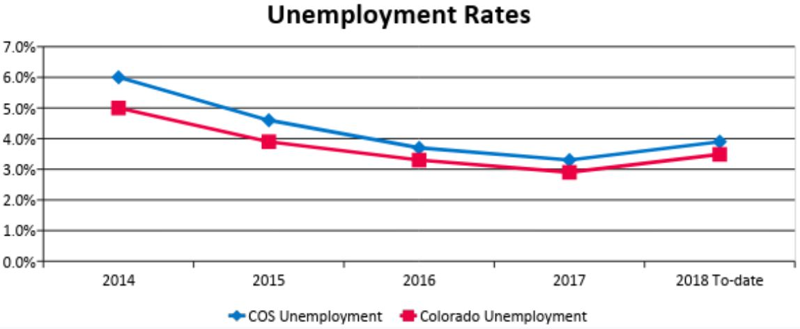 graph shows unemployment rates for Colorado Springs and state of COloraod. Both were at their highest in 2014 and dropped through 2017 before rising slightly in November 2018.